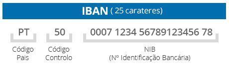 Iban Numero